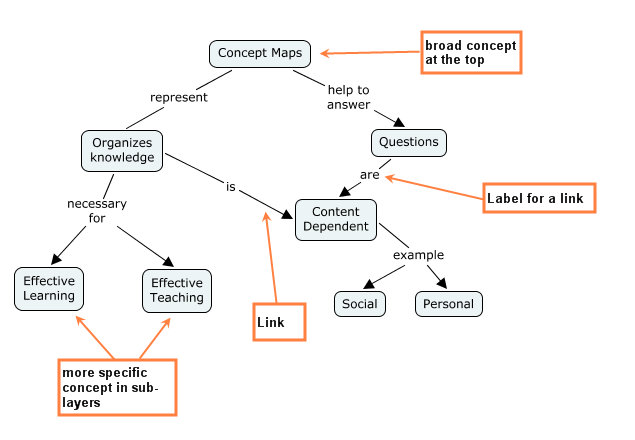 Coe B 1 8 Concept Mapping With Cmaptools What Is Concept Maps